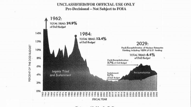 """Grafik aus dem Entwurf der US """"Nuclear Posture Review"""" 2018. Bild: DoD (gemeinfrei)"""